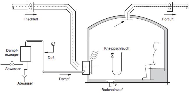 Dampfbad Technik